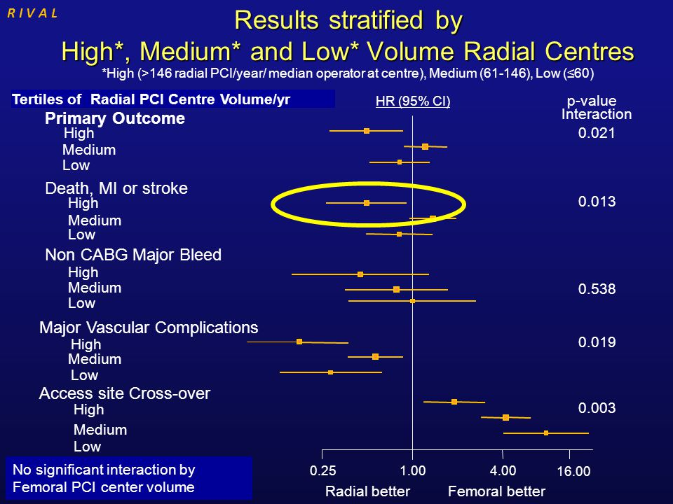 0.251.004.00 16.00 Radial better Femoral better Hazard Ratio(95% CI) High Medium Low High Medium Low High Medium Low High Medium Low High Medium Low 0.021 0.013 0.538 0.019 0.003 Interaction p-value HR (95% CI) Primary Outcome Death, MI or stroke Non CABG Major Bleed Major Vascular Complications Access site Cross-over Results stratified by High*, Medium* and Low* Volume Radial Centres R I V A L No significant interaction by Femoral PCI center volume Tertiles of Radial PCI Centre Volume/yr *High (>146 radial PCI/year/ median operator at centre), Medium (61-146), Low (≤60)