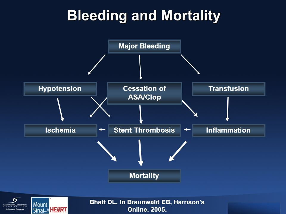 Bleeding and Mortality Major Bleeding TransfusionHypotension IschemiaStent ThrombosisInflammation Mortality Cessation of ASA/Clop Bhatt DL.