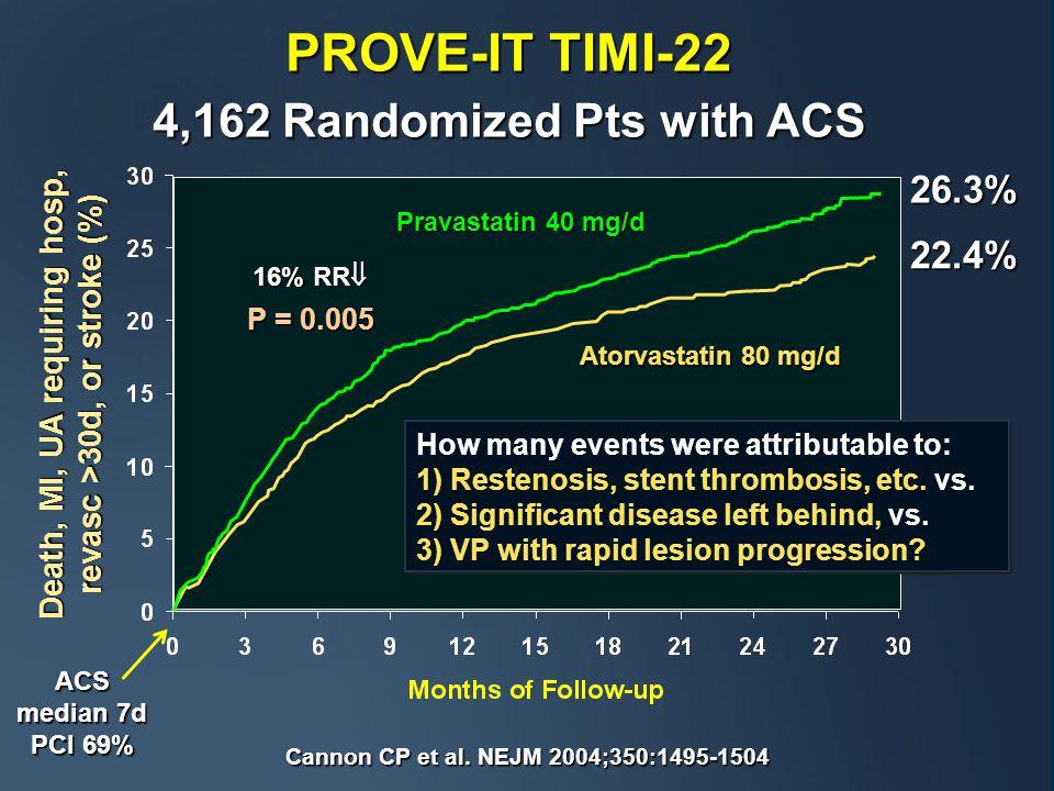 PROVE-IT TIMI-22 4,162 Randomized Pts with ACS 16% RR  P = 0.005 Pravastatin 40 mg/d Atorvastatin 80 mg/d 26.3% 22.4% Death, MI, UA requiring hosp, revasc >30d, or stroke (%) Cannon CP et al.