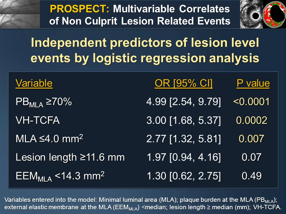 PROSPECT: Multivariable Correlates of Non Culprit Lesion Related Events Independent predictors of lesion level events by logistic regression analysis Variables entered into the model: Minimal luminal area (MLA); plaque burden at the MLA (PB MLA ); external elastic membrane at the MLA (EEM MLA ) <median; lesion length ≥ median (mm); VH-TCFA.