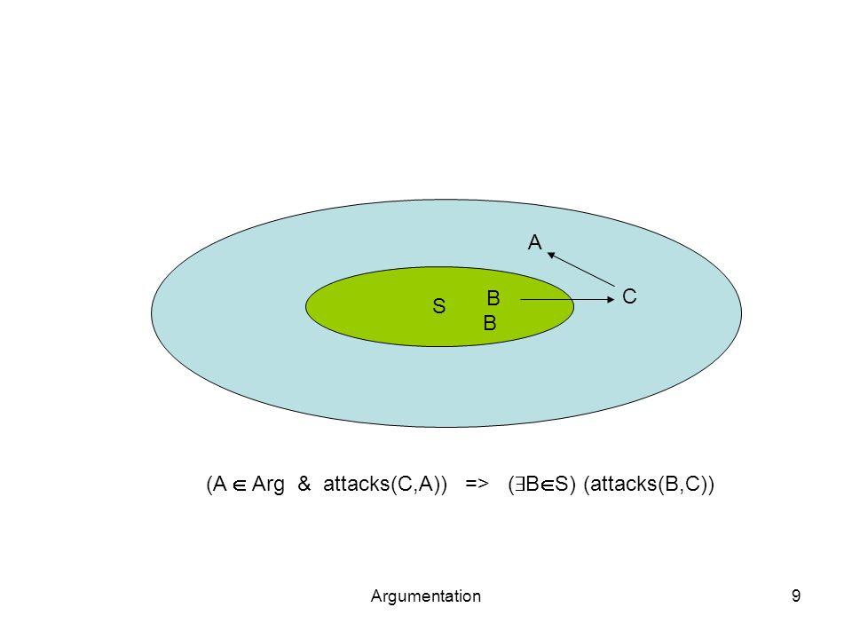 Argumentation9 S A C B B (A  Arg & attacks(C,A)) => (  B  S) (attacks(B,C))