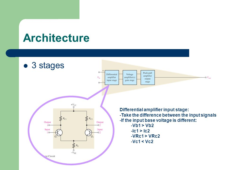 Architecture 3 stages Differential amplifier input stage: -Take the difference between the input signals -If the input base voltage is different: -Vb1 > Vb2 -Ic1 > Ic2 -VRc1 > VRc2 -Vc1 < Vc2