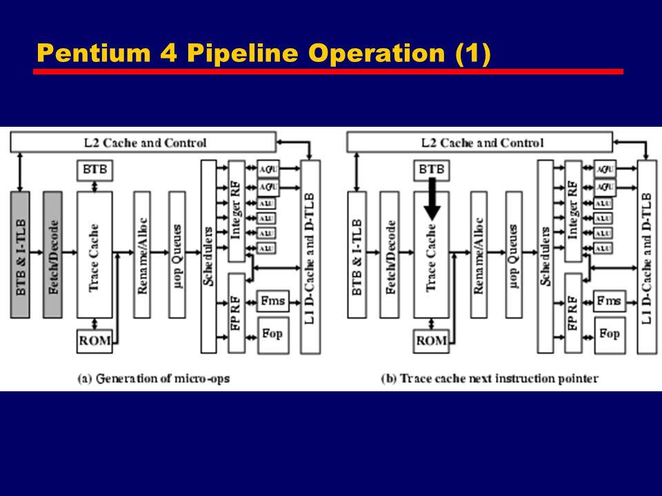 Pentium 4 Pipeline Operation (1)
