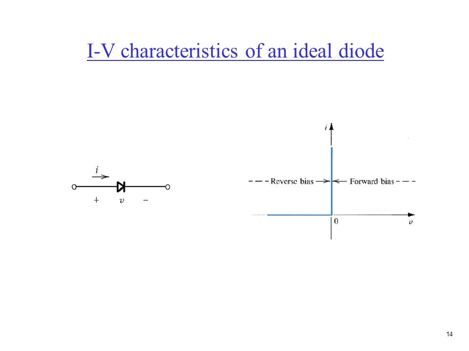 13 Prob. 3.9(b) Assume D1 off and D2 on. 10V = (10K)I + (5K)I -10V 20V = (15K)I I = 20V/15K = 1.33mA Current in D2 = I = 1.33mA, on Voltage across D1