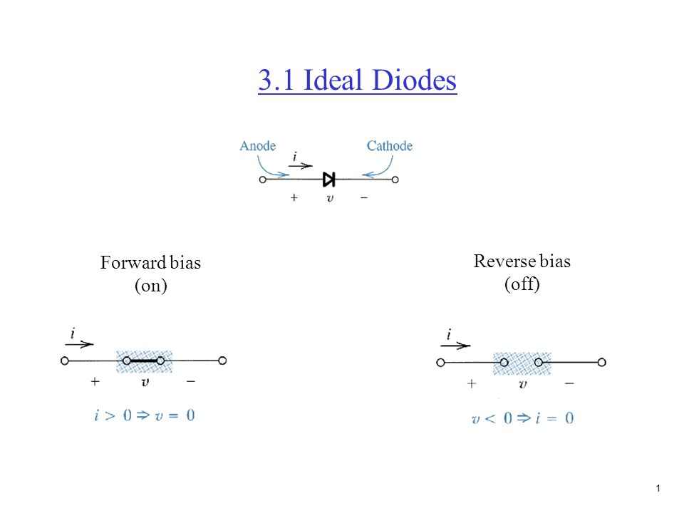 0 Chap. 3 Diodes Simplest semiconductor device Nonlinear Used in power supplies Voltage limiting circuits