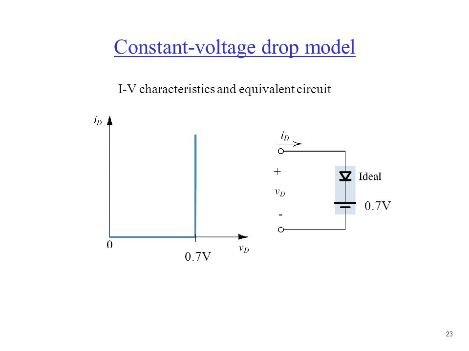 22 Constant-voltage drop model I-V characteristics A straight line is used to represent the fast-rising characteristics. Resistance of diode when slop