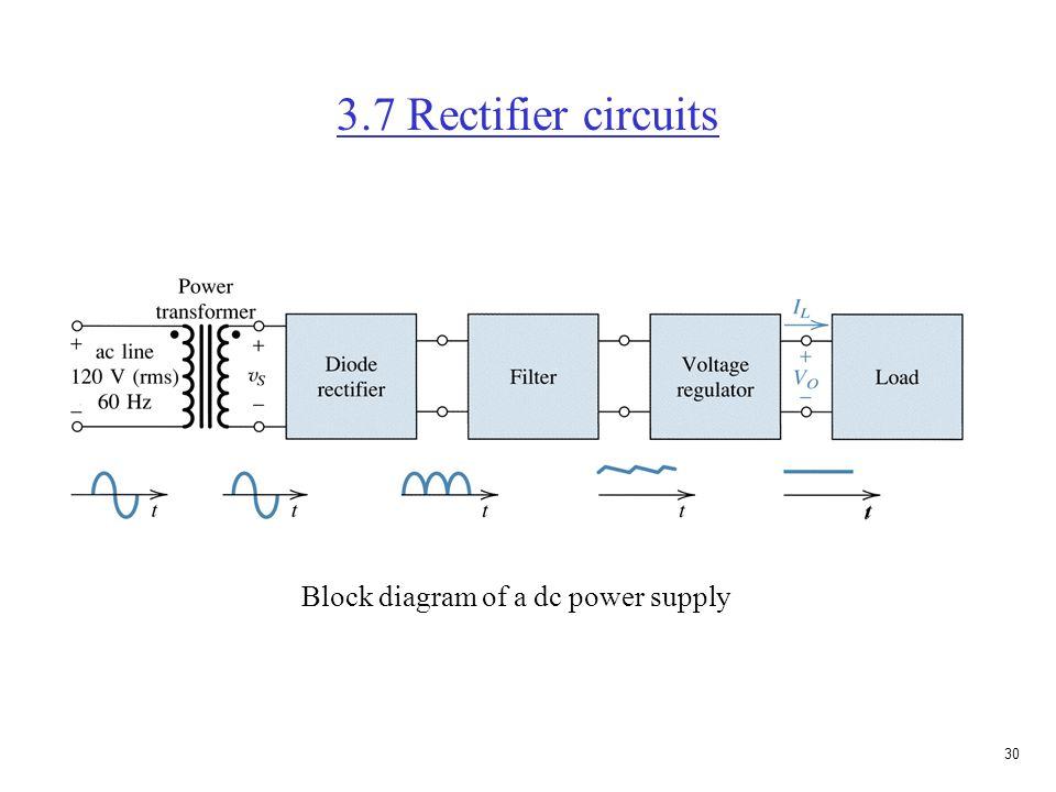 29 Prob. 3.10(b) (using constant voltage-drop model) Assume diode off. 15V = (10K)I 1 + (10K)I 1 I 1 = 0.75mA I 2 = 0 0 = (10K)I 3 + (10K)I 3 + 10 I 3