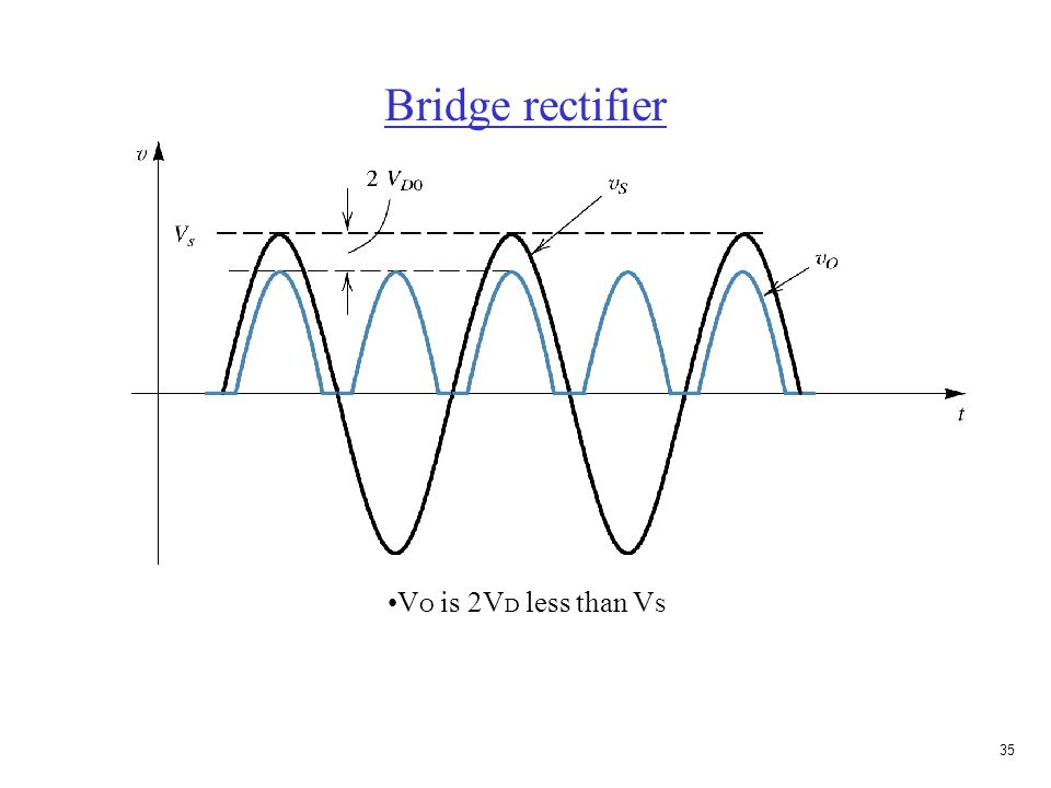 34 Bridge rectifier A type of full-wave rectifier Center-tap not needed Most popular rectifier V S > 0 D 1, D 2 on; D 3, D 4 off V S < 0 D 3, D 4 on; D 1, D 2 off