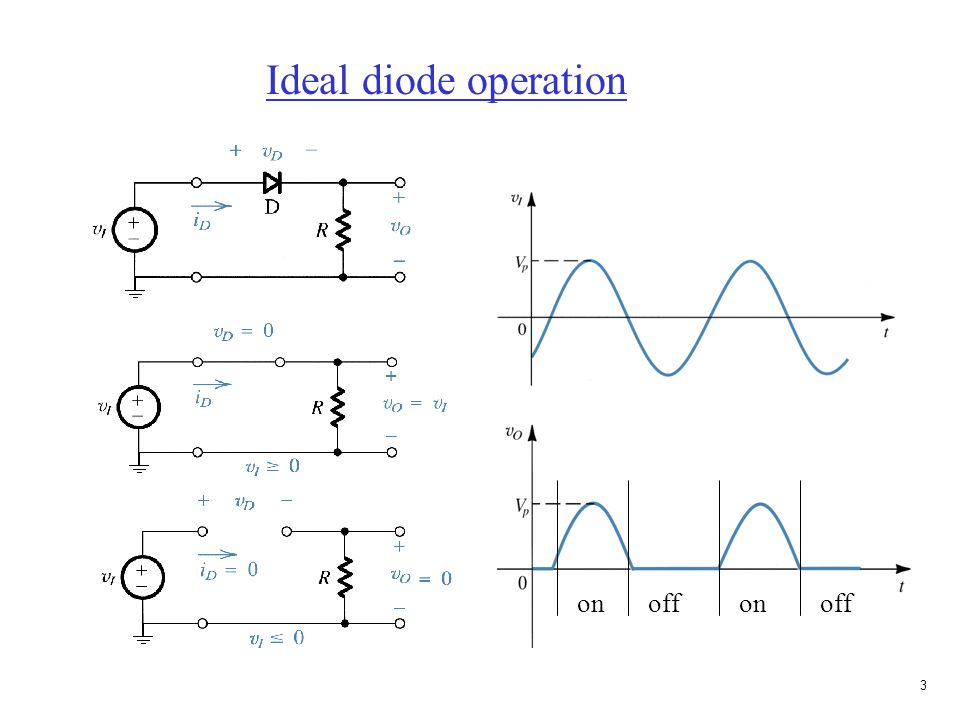 2 I-V characteristics of an ideal diode