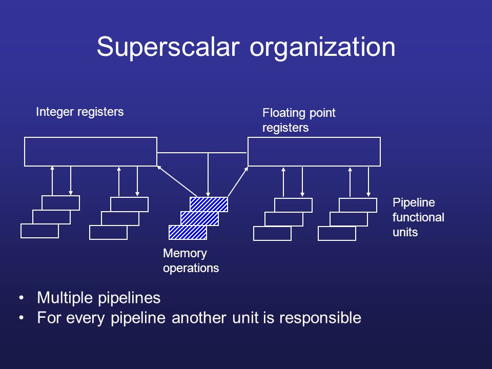 Superpipelined processing Fetching Decod.