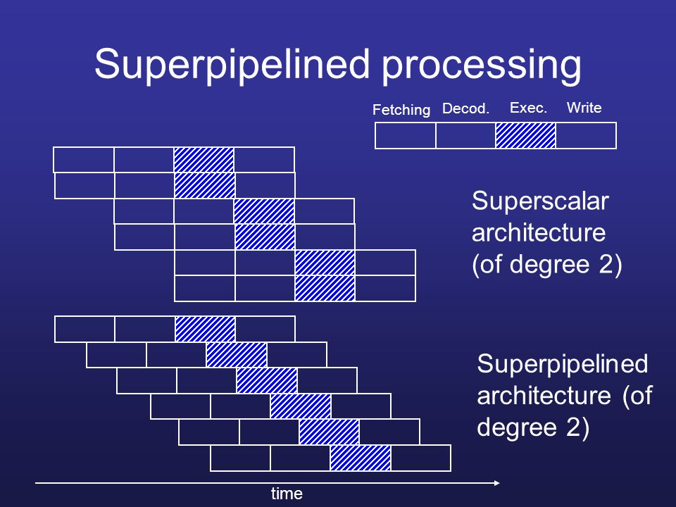 Limitations of the superscalar architecture Instruction-level paralelism Machine-level paralelism Limitations: –True data dependency –Procedural dependency –Resource conflict –Output dependency –Anti-dependency