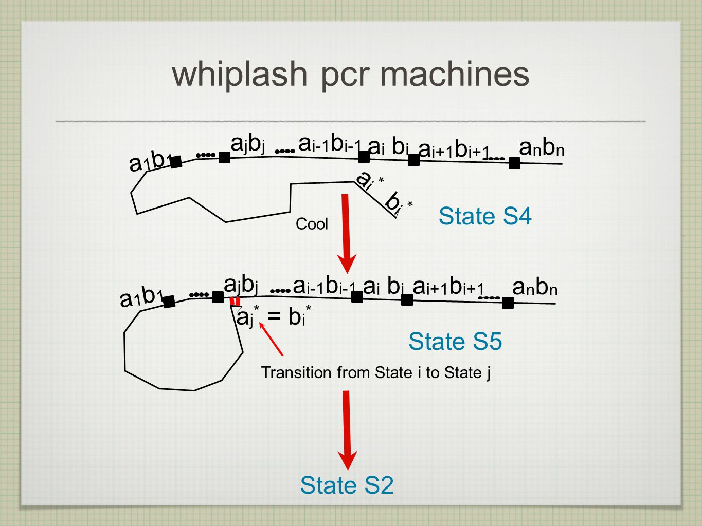 whiplash pcr machines a i * b i * State S4 a i b i a i+1 b i+1 a i-1 b i-1 anbnanbn a1b1a1b1 ajbjajbj Cool a j * = b i * State S5 a i b i a i+1 b i+1 a i-1 b i-1 anbnanbn a1b1a1b1 ajbjajbj Transition from State i to State j State S2