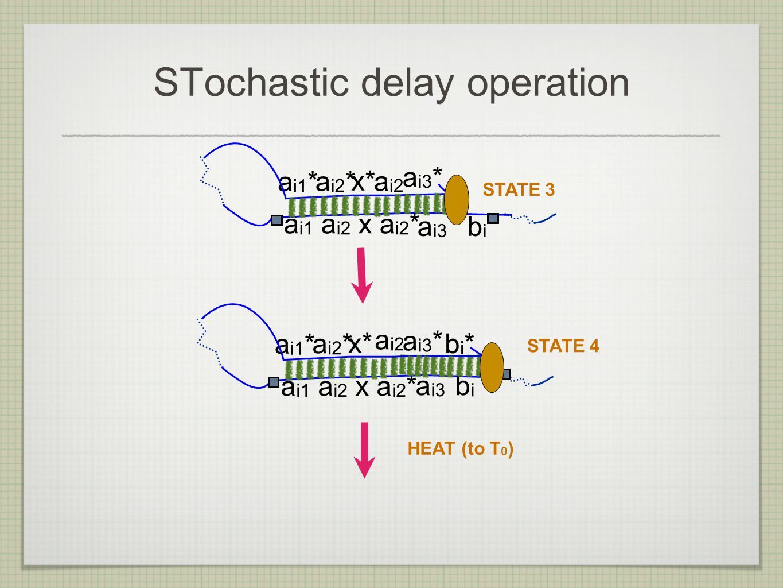 STochastic delay operation a i1 a i2 x a i2 * a i3 b i a i1 * a i2 * a i2 x* a i3 * STATE 3 a i1 a i2 x a i2 * a i3 b i a i1 * a i2 * a i2 x* a i3 * bi*bi* STATE 4 HEAT (to T 0 )
