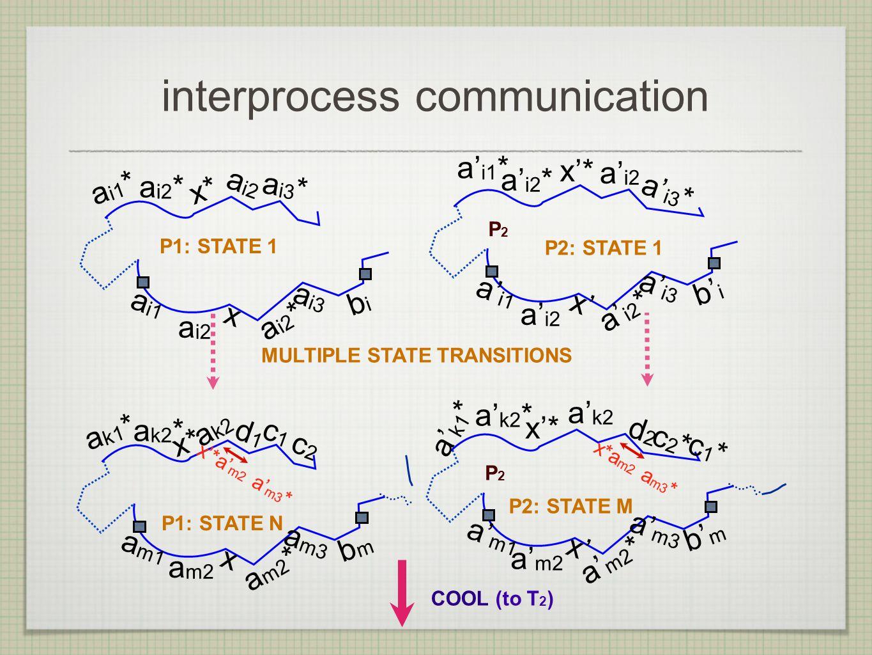 interprocess communication a i1 bi bi a i3 a i2 * x a i2 a i1 * a i2 * a i2 x* a i3 * P1: STATE 1 a' i1 b' i a' i3 a' i2 * x' a' i2 P2: STATE 1 P2P2 a' i1 * a' i3 * a' i2 x'* a' i2 * MULTIPLE STATE TRANSITIONS a m1 bm bm a m3 a m2 * x a m2 a k1 * a k2 * a k2 x* P1: STATE N a' m1 b' m a' m3 a' m2 * x' a' m2 P2: STATE M P2P2 a' k1 * a' k2 x'* a' k2 * d1d1 c1c1 c2c2 d2d2 c1*c1* c2*c2* x'*a' m2 a' m3 * x*a m2 a m3 * COOL (to T 2 )