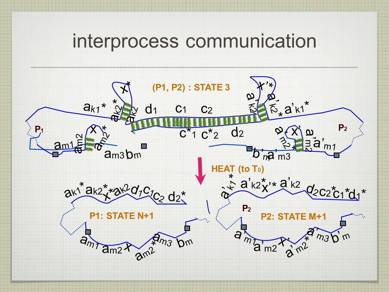 interprocess communication a m2 * a m3 a k1 * d 1 c 1 a k2 * a k2 a m1 a m2 x bmbm c2c2 a' m2 * a' m3 a' k1 * c* 2 d 2 a' k2 * a' k2 a' m1 a' m2 x' b' m c* 1 P2P2 P1P1 x'* x* (P1, P2) : STATE 3 HEAT (to T 0 ) a m1 bm bm a m3 a m2 * x a k1 * a k2 * a k2 x* P1: STATE N+1 a' m1 b' m a' m3 a' m2 * x' a' m2 P2: STATE M+1 P2P2 a' k1 * a' k2 x'* a' k2 * d1d1 c1c1 c2c2 d2d2 c1*c1* c2*c2* d1*d1* d2*d2* a m2