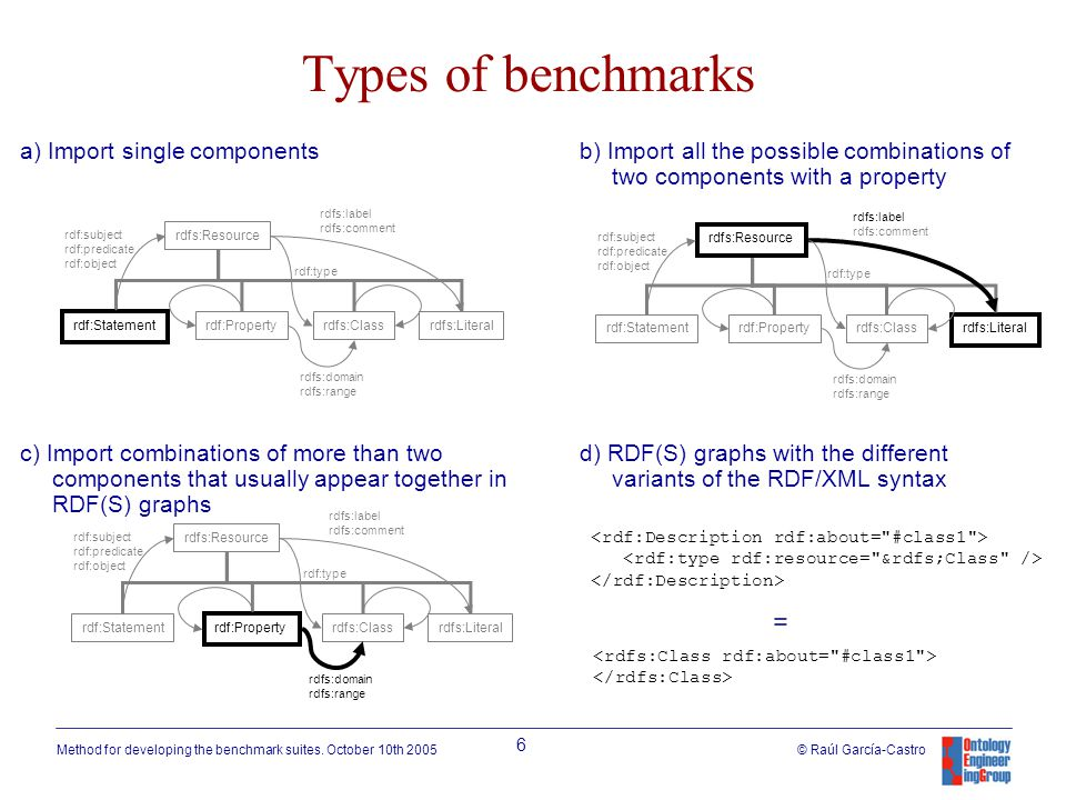 Method for developing the benchmark suites.