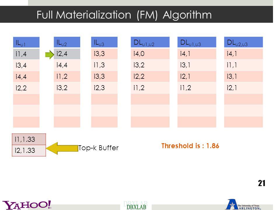 Full Materialization (FM) Algorithm 21 Threshold is : 1.86 IL u1 i1,4 i3,4 i4,4 i2,2 IL u2 i2,4 i4,4 i1,2 i3,2 IL u3 i3,3 i1,3 i3,3 i2,3 DL u1,u2 i4,0