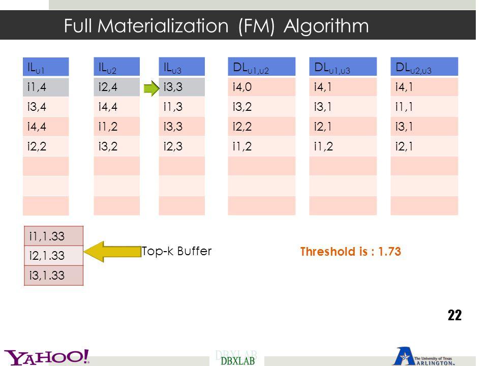 Full Materialization (FM) Algorithm 22 Threshold is : 1.73 IL u1 i1,4 i3,4 i4,4 i2,2 IL u2 i2,4 i4,4 i1,2 i3,2 IL u3 i3,3 i1,3 i3,3 i2,3 DL u1,u2 i4,0