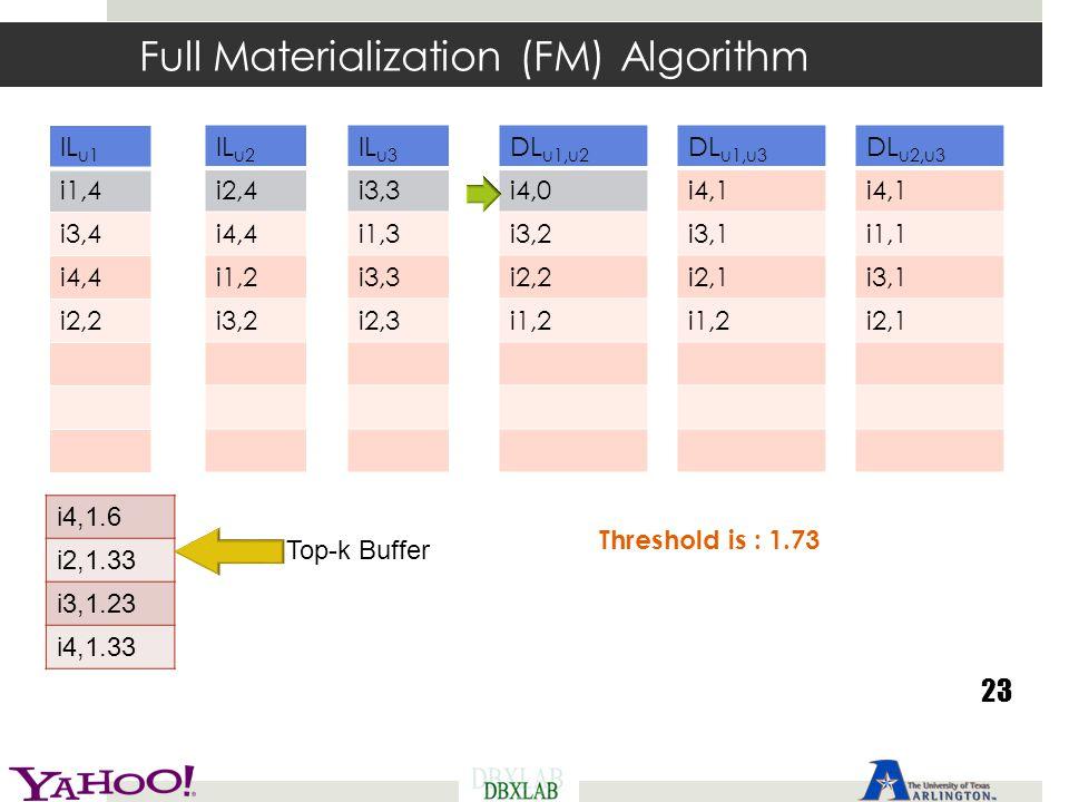 Full Materialization (FM) Algorithm 23 Threshold is : 1.73 IL u1 i1,4 i3,4 i4,4 i2,2 IL u2 i2,4 i4,4 i1,2 i3,2 IL u3 i3,3 i1,3 i3,3 i2,3 DL u1,u2 i4,0