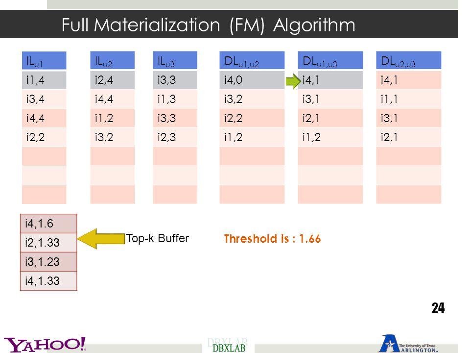 Full Materialization (FM) Algorithm 24 Threshold is : 1.66 IL u1 i1,4 i3,4 i4,4 i2,2 IL u2 i2,4 i4,4 i1,2 i3,2 IL u3 i3,3 i1,3 i3,3 i2,3 DL u1,u2 i4,0