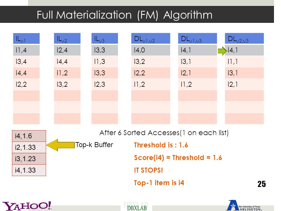 Full Materialization (FM) Algorithm 25 After 6 Sorted Accesses(1 on each list) Threshold is : 1.6 Score(i4) = Threshold = 1.6 IT STOPS! Top-1 item is