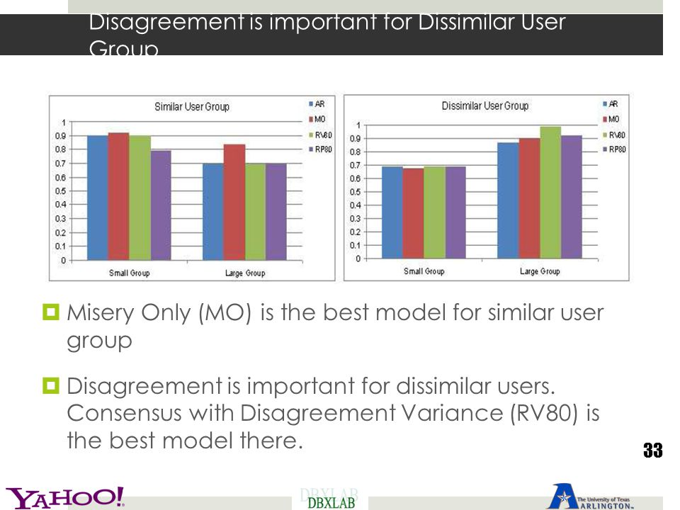 Disagreement is important for Dissimilar User Group  Misery Only (MO) is the best model for similar user group  Disagreement is important for dissim