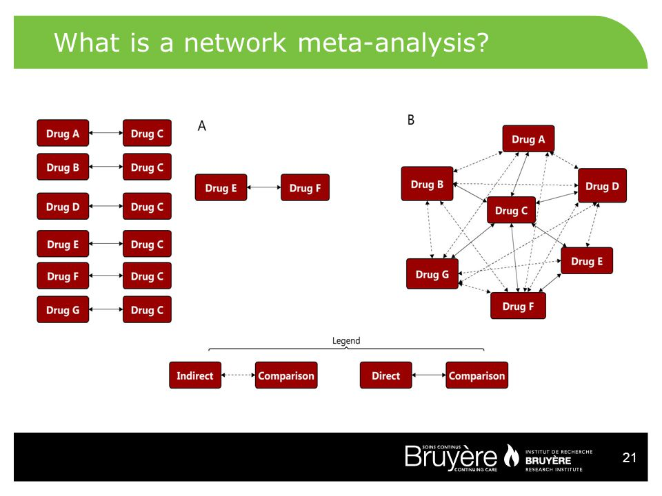 21 What is a network meta-analysis?