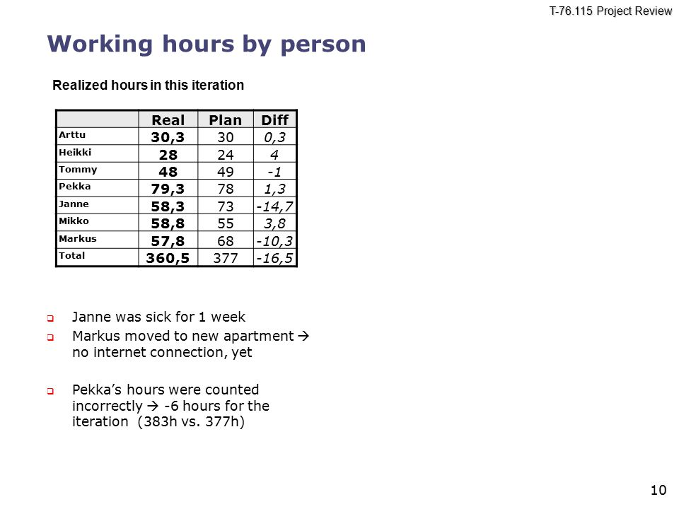 T Project Review 10 Working hours by person  Janne was sick for 1 week  Markus moved to new apartment  no internet connection, yet  Pekka's hours were counted incorrectly  -6 hours for the iteration (383h vs.