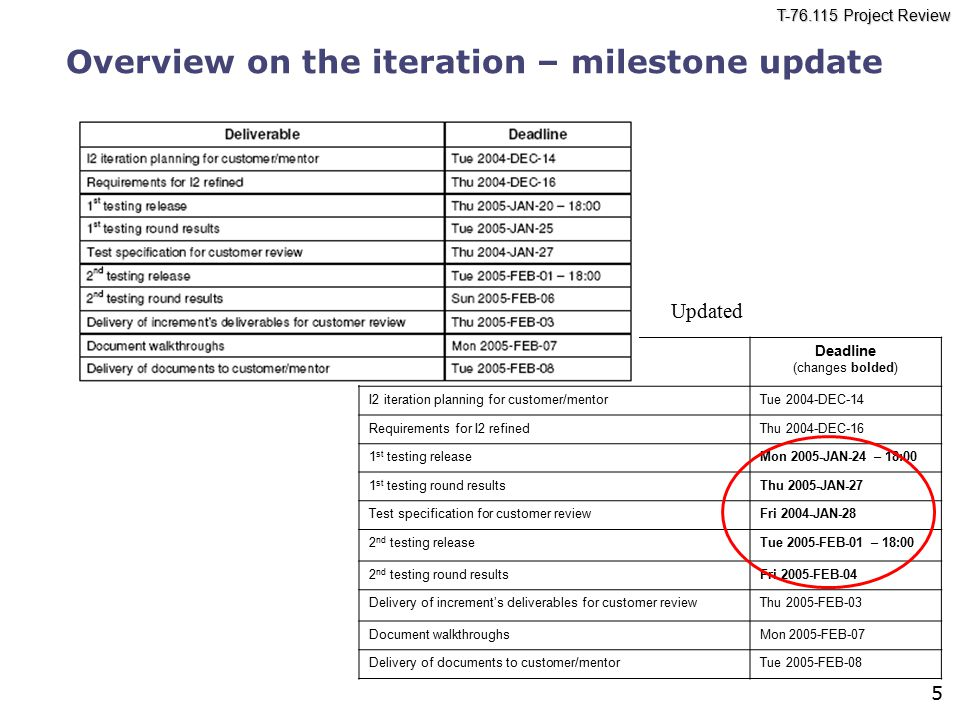 T-76.115 Project Review 5 Overview on the iteration – milestone update DeliverableDeadline (changes bolded) I2 iteration planning for customer/mentorT