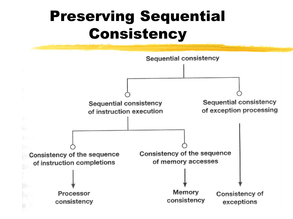 Preserving Sequential Consistency