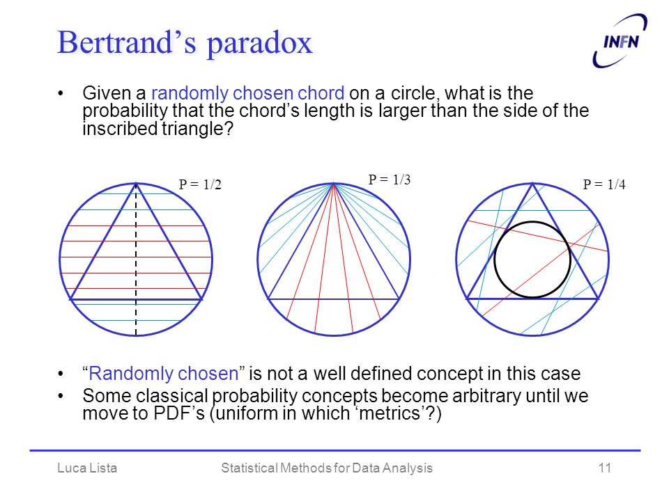 Luca ListaStatistical Methods for Data Analysis11 Bertrand's paradox Given a randomly chosen chord on a circle, what is the probability that the chord's length is larger than the side of the inscribed triangle.