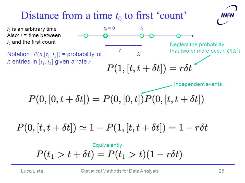 Luca ListaStatistical Methods for Data Analysis25 Distance from a time t 0 to first 'count' t tt Neglect the probability that two or more occur, O(  t 2 ) Notation: P(n,[t 1, t 2 ]) = probability of n entries in [t 1, t 2 ] given a rate r t 0 = 0 t 0 is an arbitrary time Also: t = time between t 0 and the first count t1t1 Independent events Equivalently: