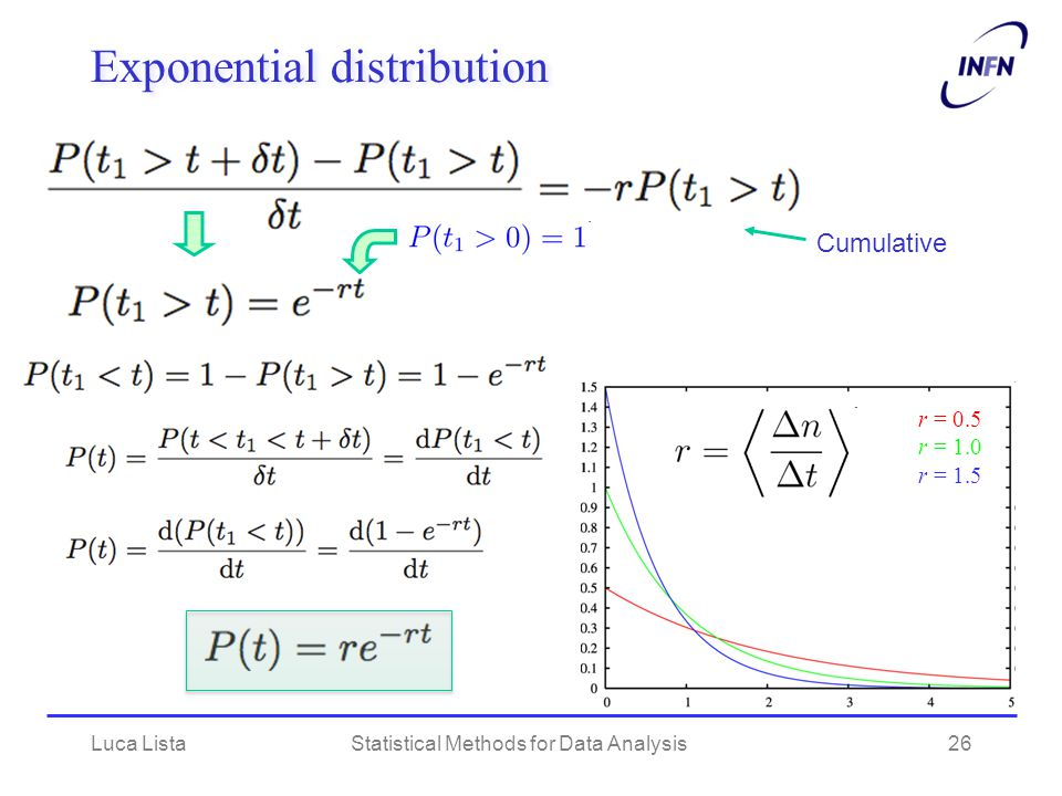 Luca ListaStatistical Methods for Data Analysis26 Exponential distribution r = 0.5 r = 1.0 r = 1.5 Cumulative