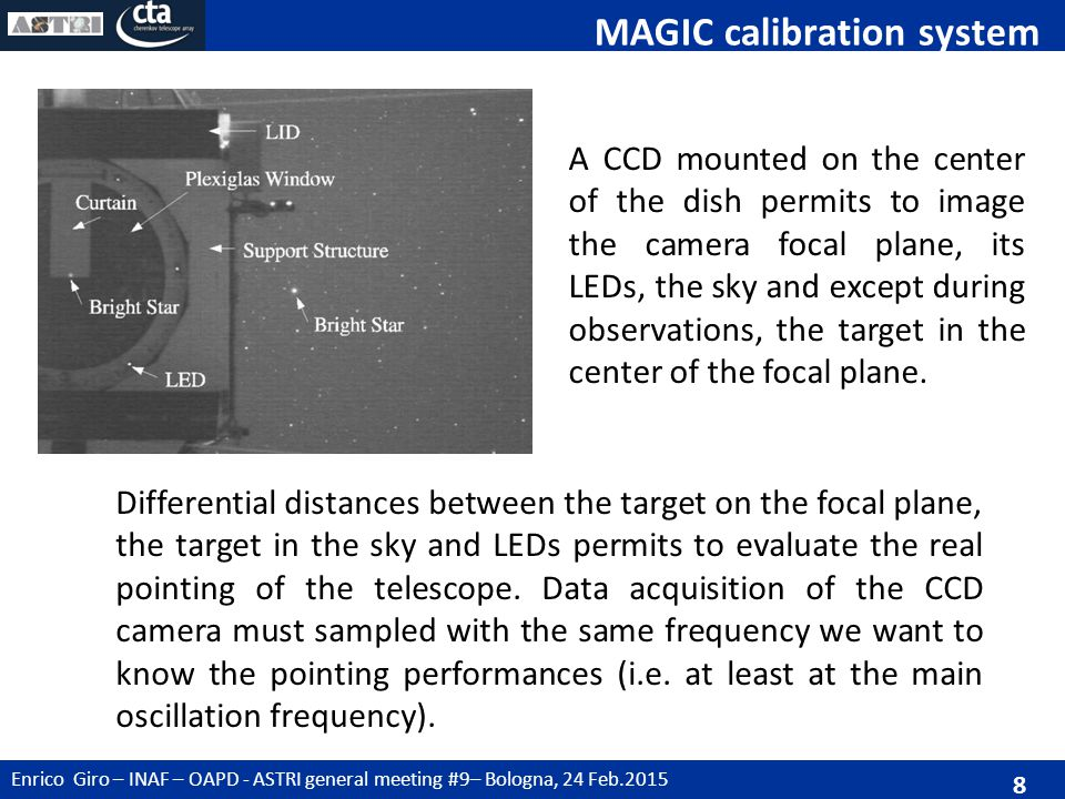 Enrico Giro – INAF – OAPD - ASTRI general meeting #9– Bologna, 24 Feb.2015 8 MAGIC calibration system A CCD mounted on the center of the dish permits to image the camera focal plane, its LEDs, the sky and except during observations, the target in the center of the focal plane.