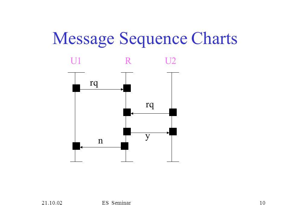 21.10.02ES Seminar10 Message Sequence Charts rq U1R rq y n U2