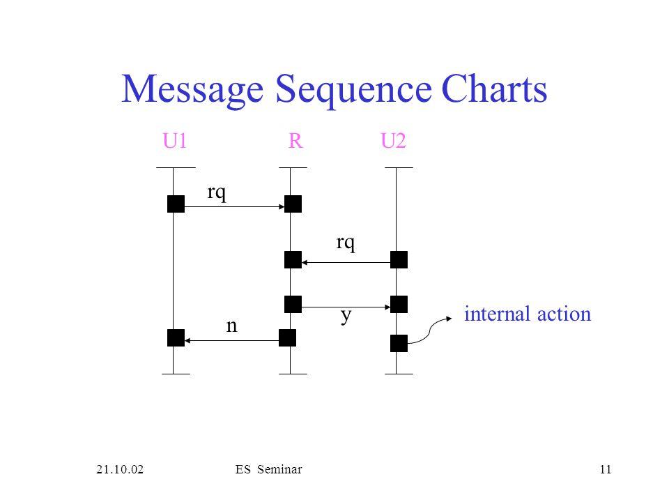 21.10.02ES Seminar11 Message Sequence Charts rq U1R rq y n U2 internal action
