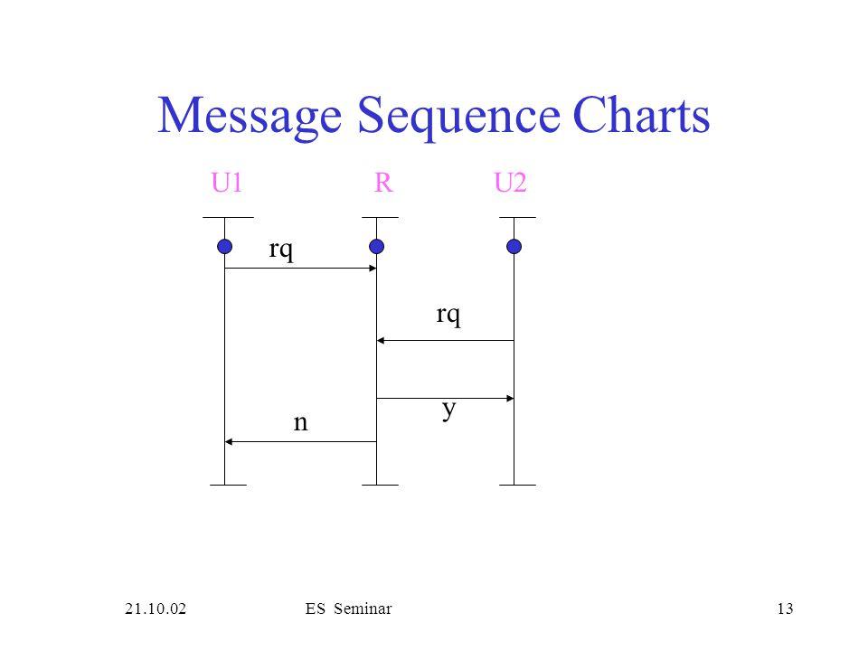 21.10.02ES Seminar13 Message Sequence Charts rq U1R rq y n U2