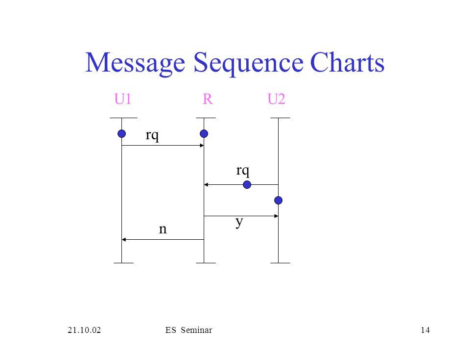 21.10.02ES Seminar14 Message Sequence Charts rq U1R rq y n U2
