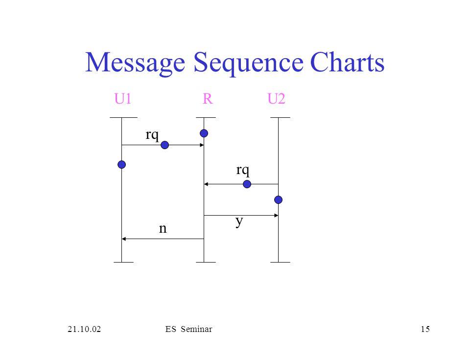 21.10.02ES Seminar15 Message Sequence Charts rq U1R rq y n U2
