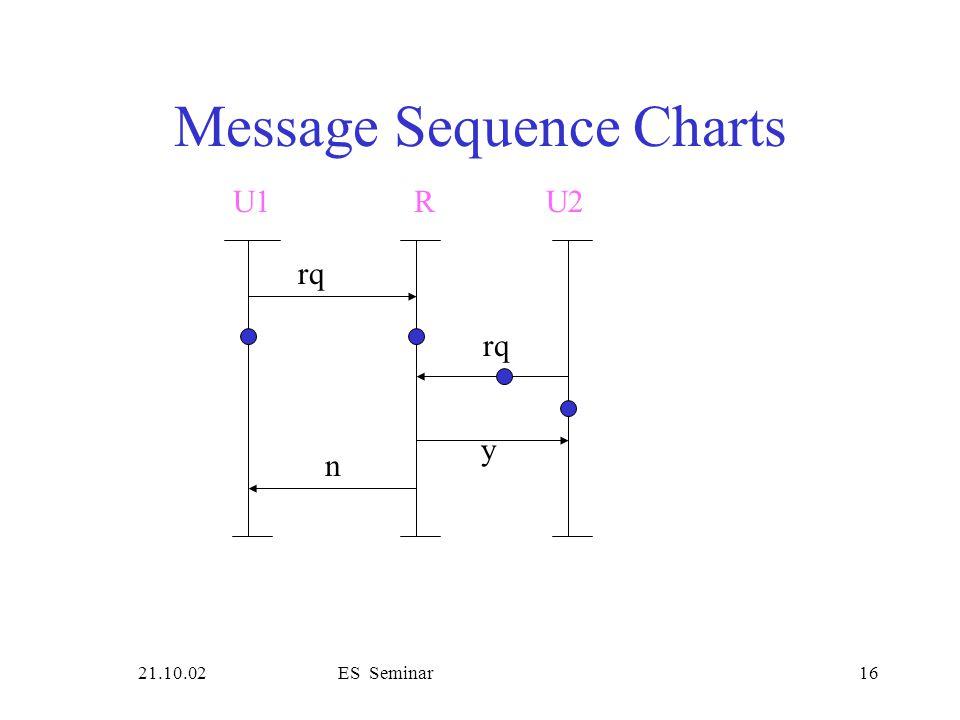 21.10.02ES Seminar16 Message Sequence Charts rq U1R rq y n U2