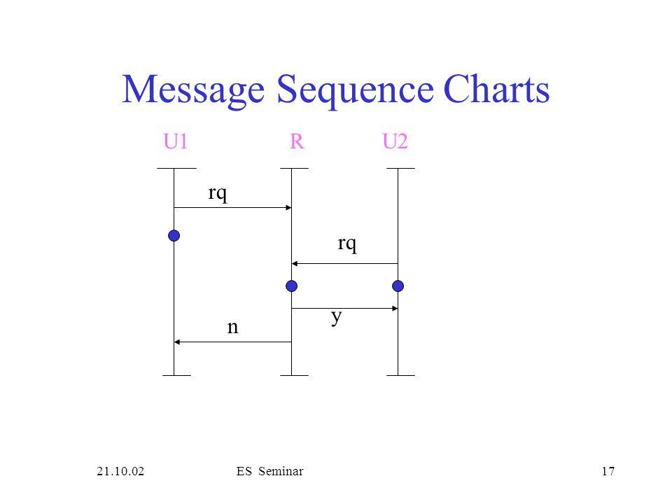 21.10.02ES Seminar17 Message Sequence Charts rq U1R rq y n U2