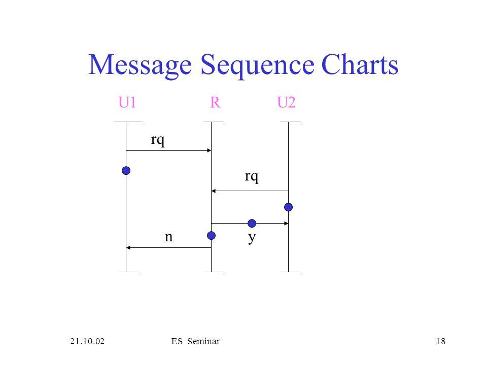 21.10.02ES Seminar18 Message Sequence Charts rq U1R rq yn U2