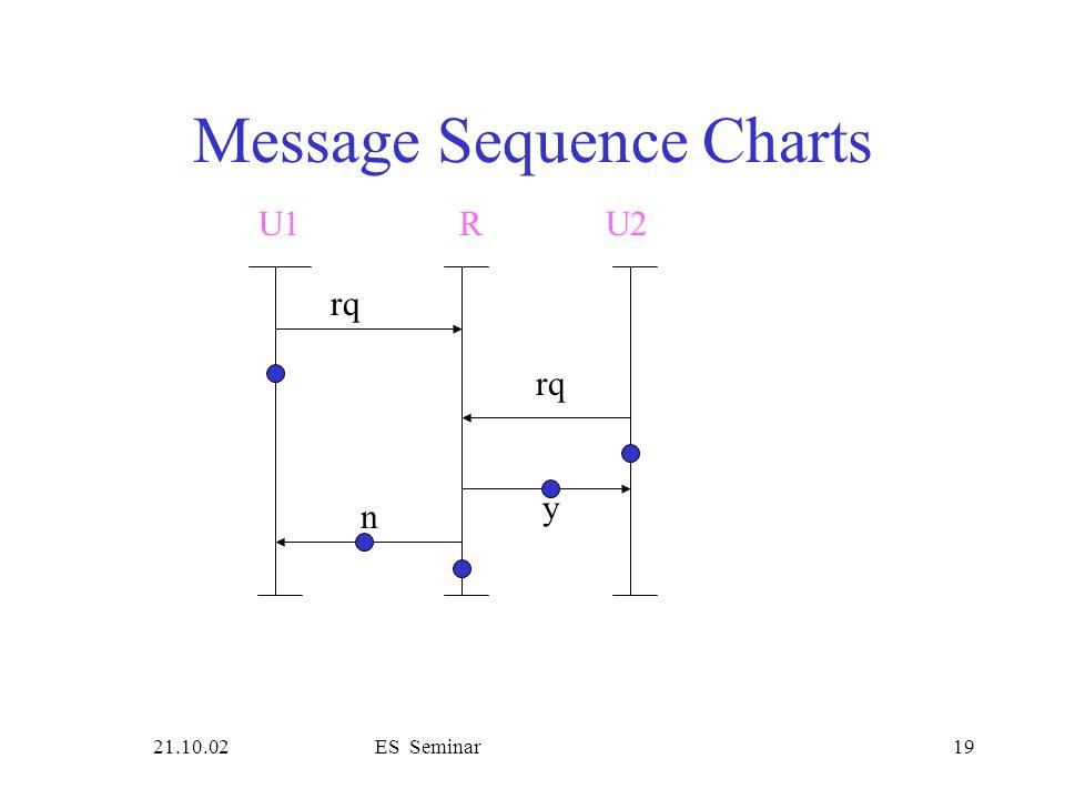21.10.02ES Seminar19 Message Sequence Charts rq U1R rq y n U2