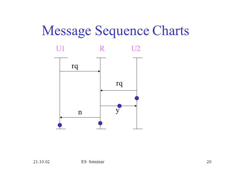 21.10.02ES Seminar20 Message Sequence Charts rq U1R rq y n U2