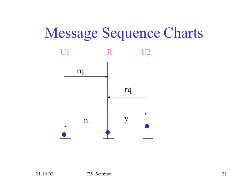 21.10.02ES Seminar21 Message Sequence Charts rq U1R rq y n U2