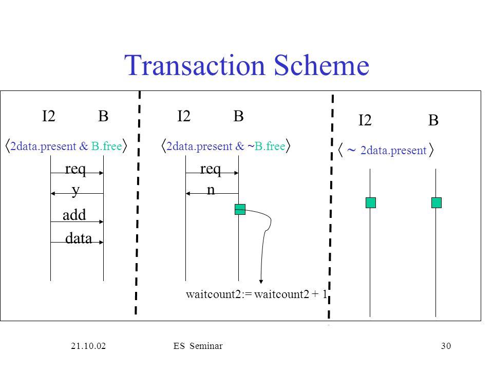 21.10.02ES Seminar30 Transaction Scheme waitcount2:= waitcount2 + 1  2data.present & B.free  2data.present &  B.free  I2B req y add data I2B req n I2B   2data.present 