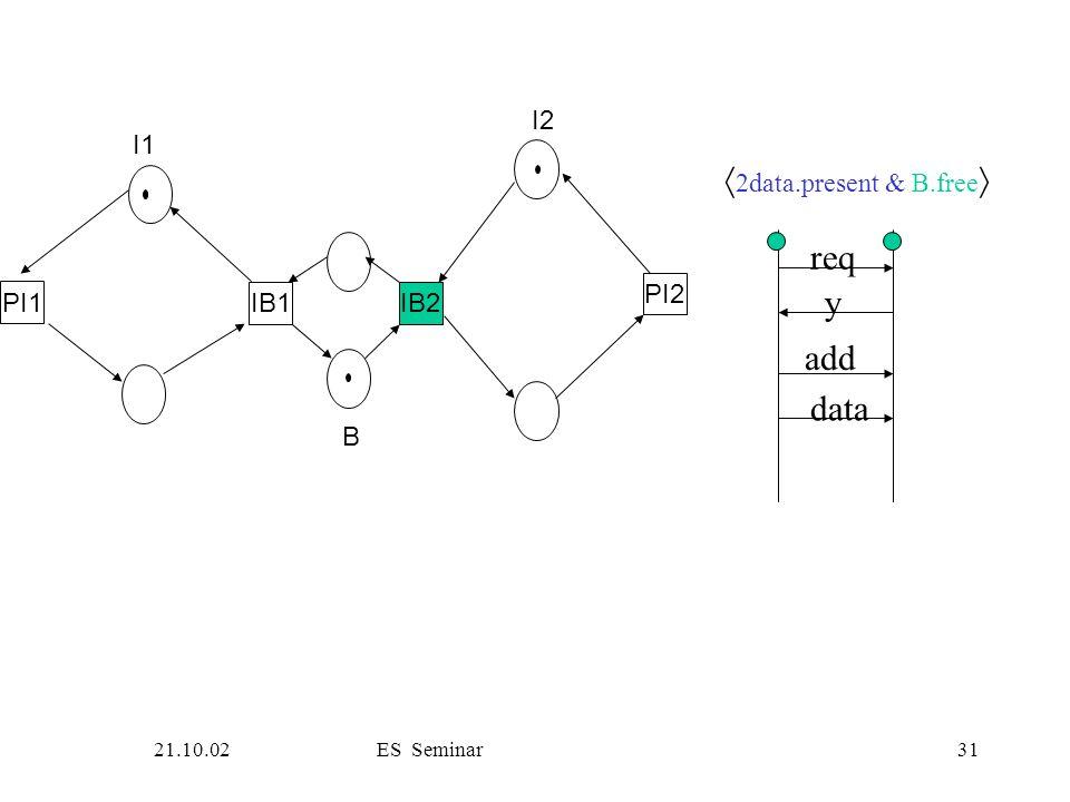 21.10.02ES Seminar31 PI1 IB1IB2 PI2 I1 B I2 req y add data  2data.present & B.free 
