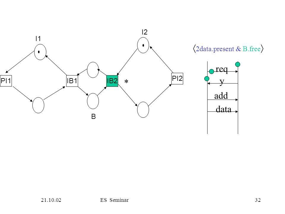 21.10.02ES Seminar32 PI1 IB1IB2 PI2 I1 B I2 req y add data  2data.present & B.free  