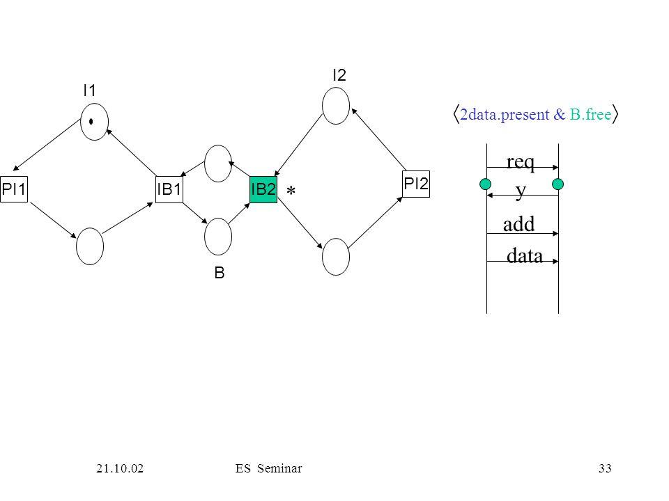 21.10.02ES Seminar33 PI1 IB1IB2 PI2 I1 B I2 req y add data  2data.present & B.free  