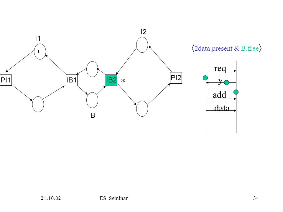 21.10.02ES Seminar34 PI1 IB1IB2 PI2 I1 B I2 req y add data  2data.present & B.free  